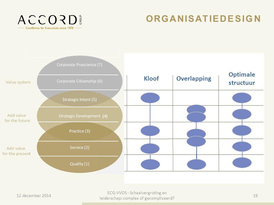 10/01/201519 Overlapping Optimale structuur Kloof ORGANISATIEDESIGN (4) 12 december 2014 ECG-VVOS - Schaalvergroting en leiderschap: complex of gecomp