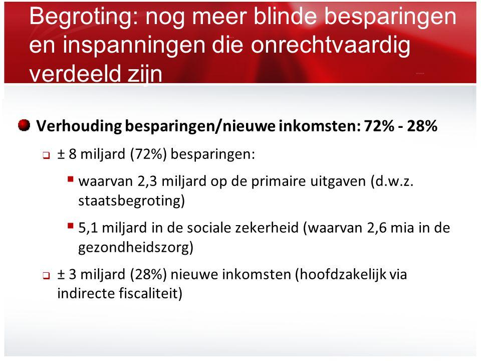 Begroting: nog meer blinde besparingen en inspanningen die onrechtvaardig verdeeld zijn Verhouding besparingen/nieuwe inkomsten: 72% - 28%  ± 8 milja
