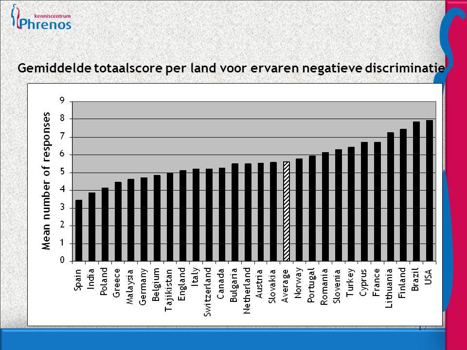 17 Gemiddelde totaalscore per land voor ervaren negatieve discriminatie