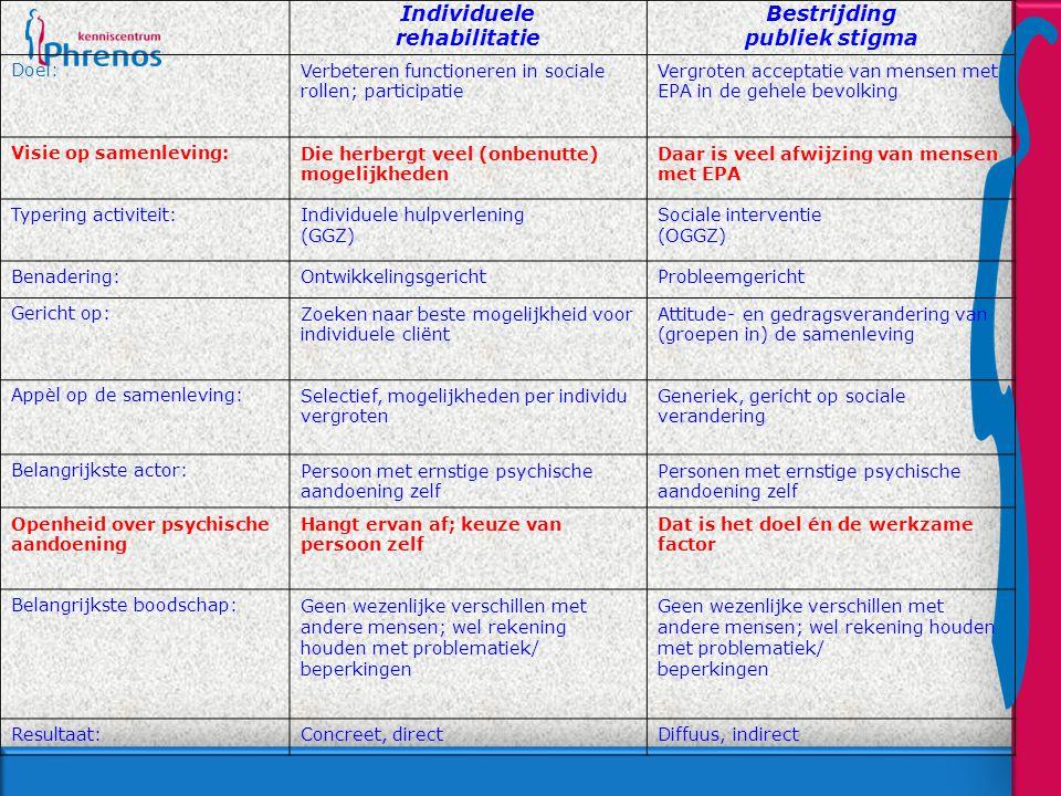 Individuele rehabilitatie Bestrijding publiek stigma Doel:Verbeteren functioneren in sociale rollen; participatie Vergroten acceptatie van mensen met EPA in de gehele bevolking Visie op samenleving:Die herbergt veel (onbenutte) mogelijkheden Daar is veel afwijzing van mensen met EPA Typering activiteit:Individuele hulpverlening (GGZ) Sociale interventie (OGGZ) Benadering:OntwikkelingsgerichtProbleemgericht Gericht op:Zoeken naar beste mogelijkheid voor individuele cliënt Attitude- en gedragsverandering van (groepen in) de samenleving Appèl op de samenleving:Selectief, mogelijkheden per individu vergroten Generiek, gericht op sociale verandering Belangrijkste actor:Persoon met ernstige psychische aandoening zelf Personen met ernstige psychische aandoening zelf Openheid over psychische aandoening Hangt ervan af; keuze van persoon zelf Dat is het doel én de werkzame factor Belangrijkste boodschap:Geen wezenlijke verschillen met andere mensen; wel rekening houden met problematiek/ beperkingen Geen wezenlijke verschillen met andere mensen; wel rekening houden met problematiek/ beperkingen Resultaat:Concreet, directDiffuus, indirect