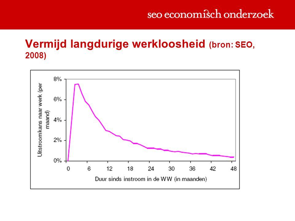Vermijd langdurige werkloosheid (bron: SEO, 2008)