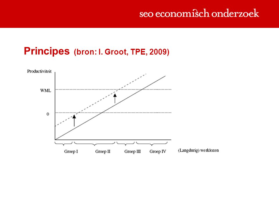 Principes (bron: I. Groot, TPE, 2009) S S