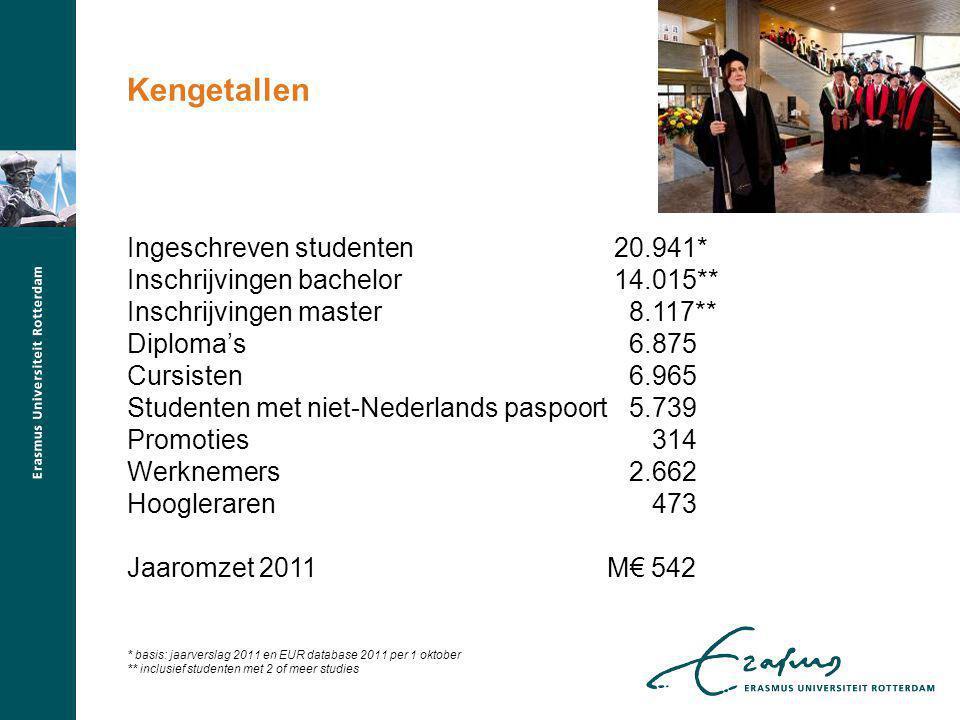 Ingeschreven studenten 20.941* Inschrijvingen bachelor 14.015** Inschrijvingen master 8.117** Diploma's 6.875 Cursisten 6.965 Studenten met niet-Neder