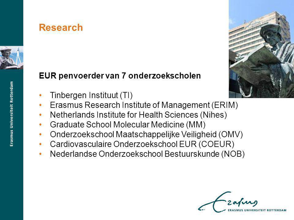 EUR penvoerder van 7 onderzoekscholen Tinbergen Instituut (TI) Erasmus Research Institute of Management (ERIM) Netherlands Institute for Health Scienc