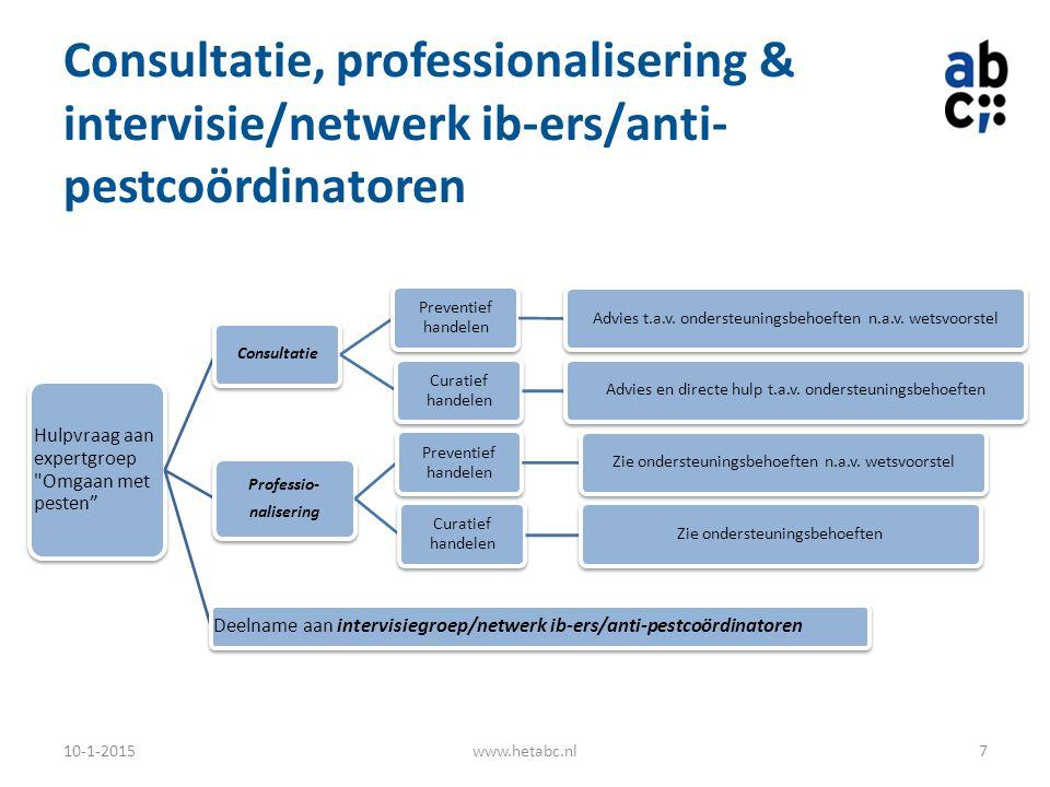 Consultatie, professionalisering & intervisie/netwerk ib-ers/anti- pestcoördinatoren 10-1-2015www.hetabc.nl7 Hulpvraag aan expertgroep