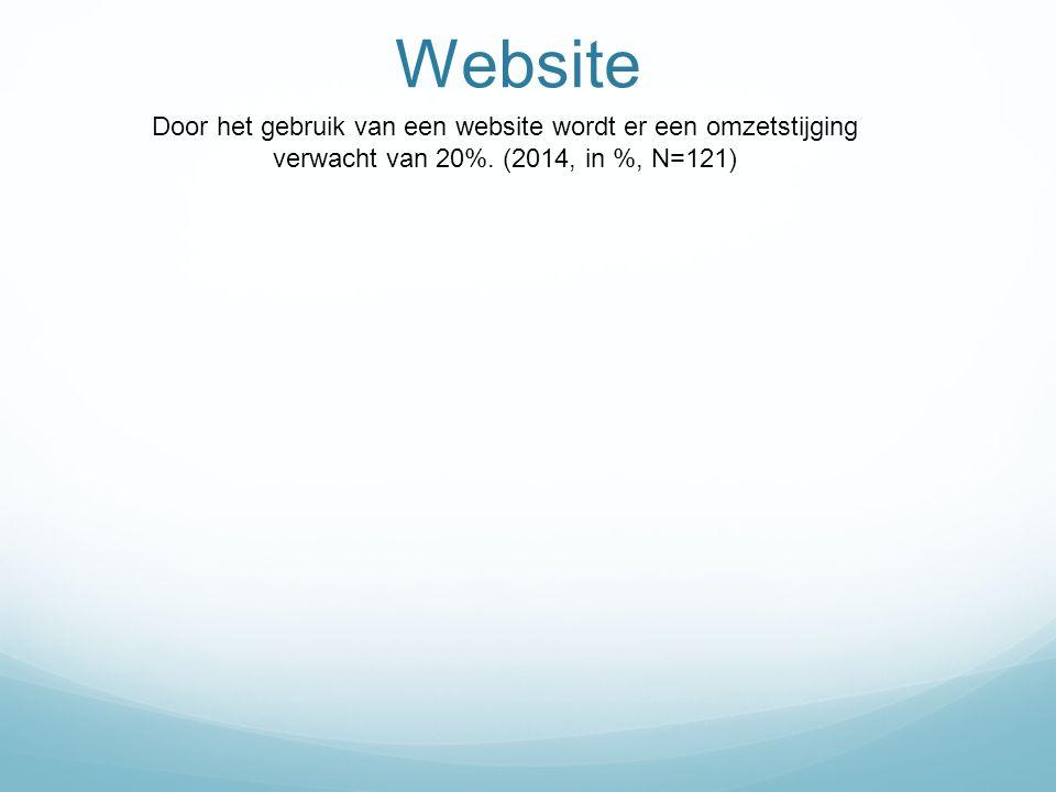 Website Door het gebruik van een website wordt er een omzetstijging verwacht van 20%. (2014, in %, N=121)