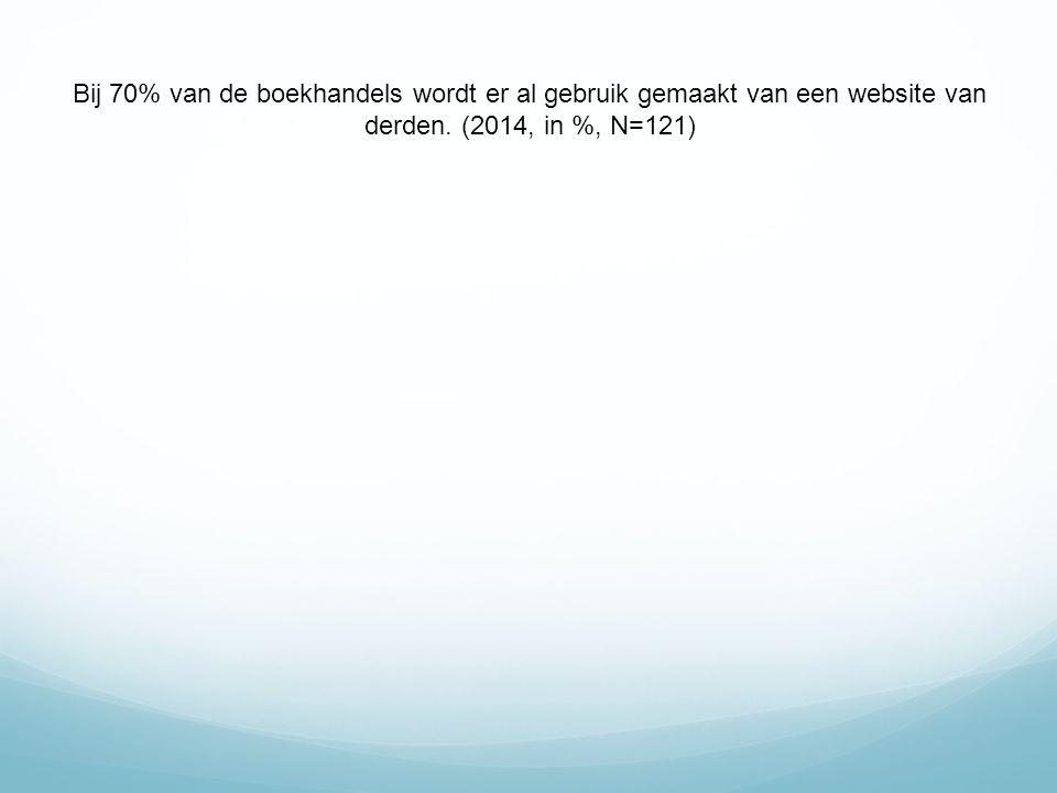 Bij 70% van de boekhandels wordt er al gebruik gemaakt van een website van derden. (2014, in %, N=121)