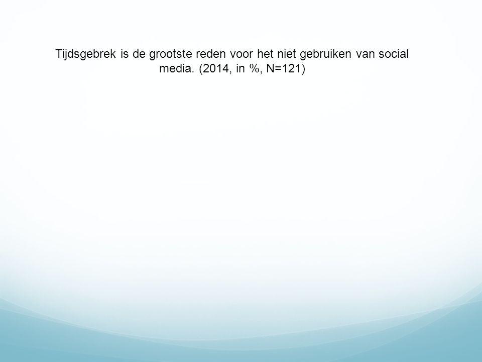 Tijdsgebrek is de grootste reden voor het niet gebruiken van social media. (2014, in %, N=121)