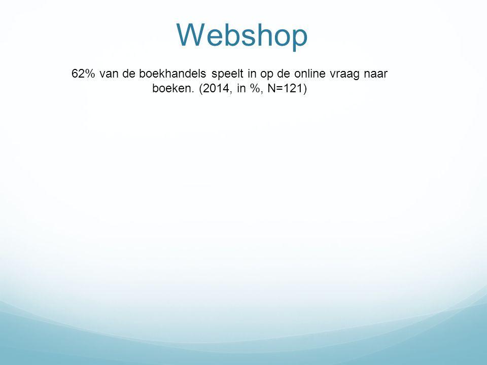Webshop 62% van de boekhandels speelt in op de online vraag naar boeken. (2014, in %, N=121)