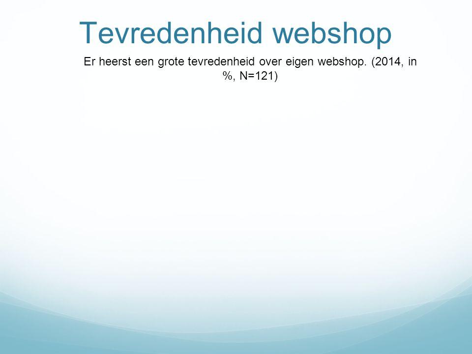 Tevredenheid webshop Er heerst een grote tevredenheid over eigen webshop. (2014, in %, N=121)