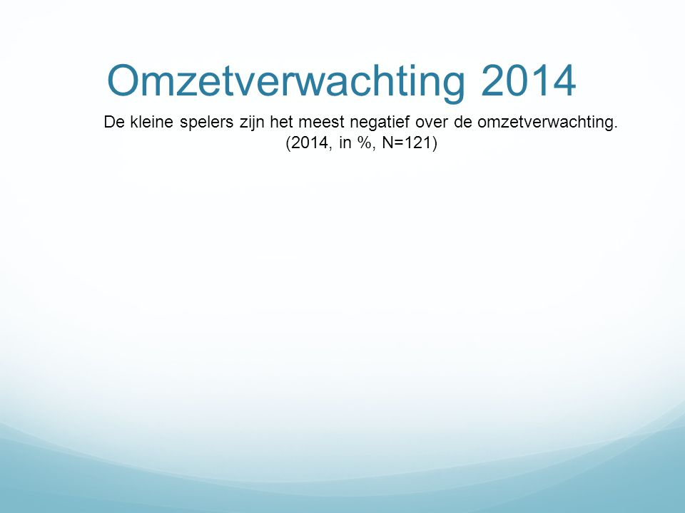 Omzetverwachting 2014 De kleine spelers zijn het meest negatief over de omzetverwachting. (2014, in %, N=121)