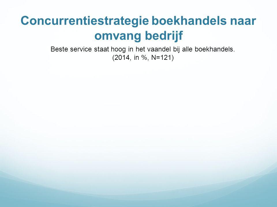 Concurrentiestrategie boekhandels naar omvang bedrijf Beste service staat hoog in het vaandel bij alle boekhandels. (2014, in %, N=121)