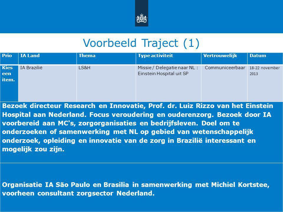 Voorbeeld Traject (1) PrioIA LandThemaType activiteitVertrouwelijkDatum Kies een item. IA Brazilië LS&H Missie / Delegatie naar NL : Einstein Hospital
