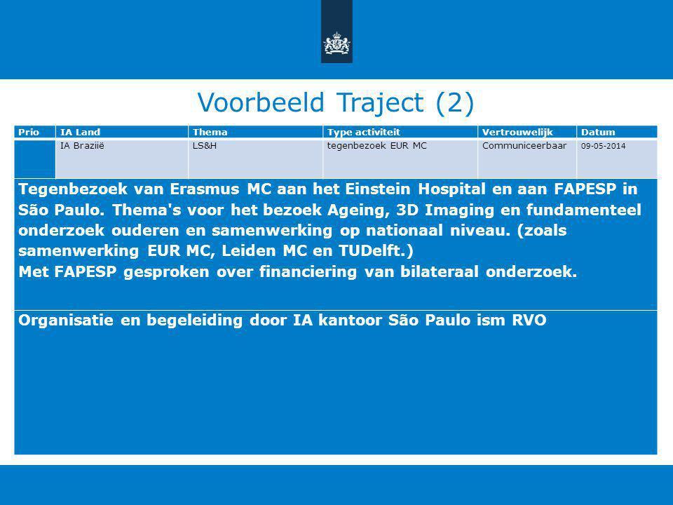 Voorbeeld Traject (2) PrioIA LandThemaType activiteitVertrouwelijkDatum IA Braziië LS&H tegenbezoek EUR MCCommuniceerbaar 09-05-2014 Tegenbezoek van E