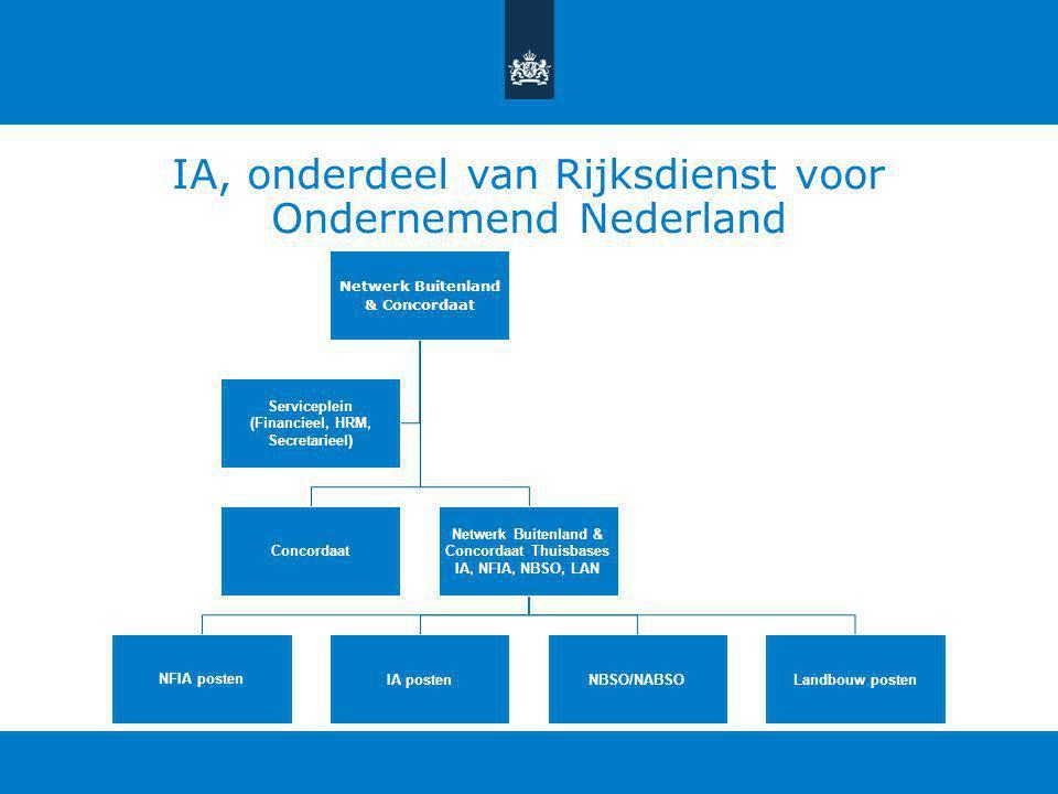IA, onderdeel van Rijksdienst voor Ondernemend Nederland Netwerk Buitenland & Concordaat Concordaat Netwerk Buitenland & Concordaat Thuisbases IA, NFIA, NBSO, LAN NFIA postenIA postenNBSO/NABSOLandbouw posten Serviceplein (Financieel, HRM, Secretarieel)