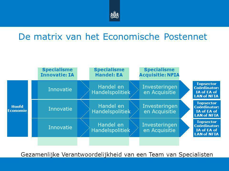 De matrix van het Economische Postennet Innovatie Handel en Handelspolitiek Investeringen en Acquisitie Innovatie Handel en Handelspolitiek Investeringen en Acquisitie Innovatie Handel en Handelspolitiek Investeringen en Acquisitie Specialisme Innovatie: IA Hoofd Economie Topsector Coördinator: IA of EA of LAN of NFIA Topsector Coördinator: IA of EA of LAN of NFIA Topsector Coördinator: IA of EA of LAN of NFIA Specialisme Handel: EA Specialisme Acquisitie: NFIA Gezamenlijke Verantwoordelijkheid van een Team van Specialisten