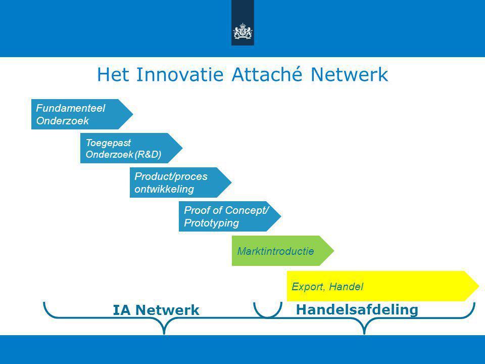 Het Innovatie Attaché Netwerk Vraaggestuurd hulp: -Vraagbeantwoording (vaak 1:1) -R&D Matchmaking (1:1 maar ook 'gouden driehoek') -Ondersteuning van innovatie-gerelateerde missies en delegaties, in- en uitgaand -Belangenbehartiging Nlse overheden