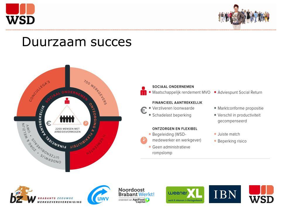 Duurzaam succes