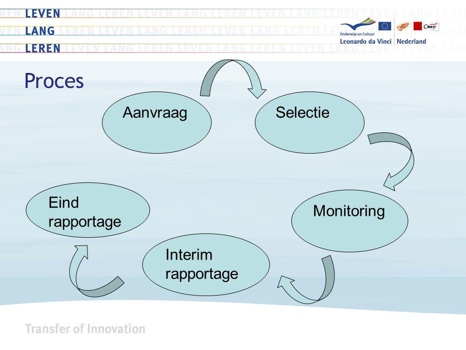 Proces Aanvraag Eind rapportage Monitoring Interim rapportage Selectie