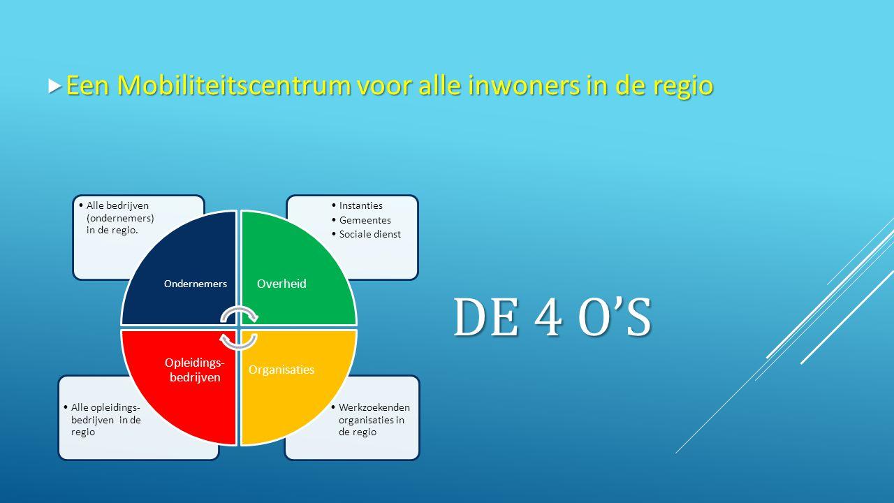 DE 4 O'S Werkzoekenden organisaties in de regio Alle opleidings- bedrijven in de regio Instanties Gemeentes Sociale dienst Alle bedrijven (ondernemers) in de regio.