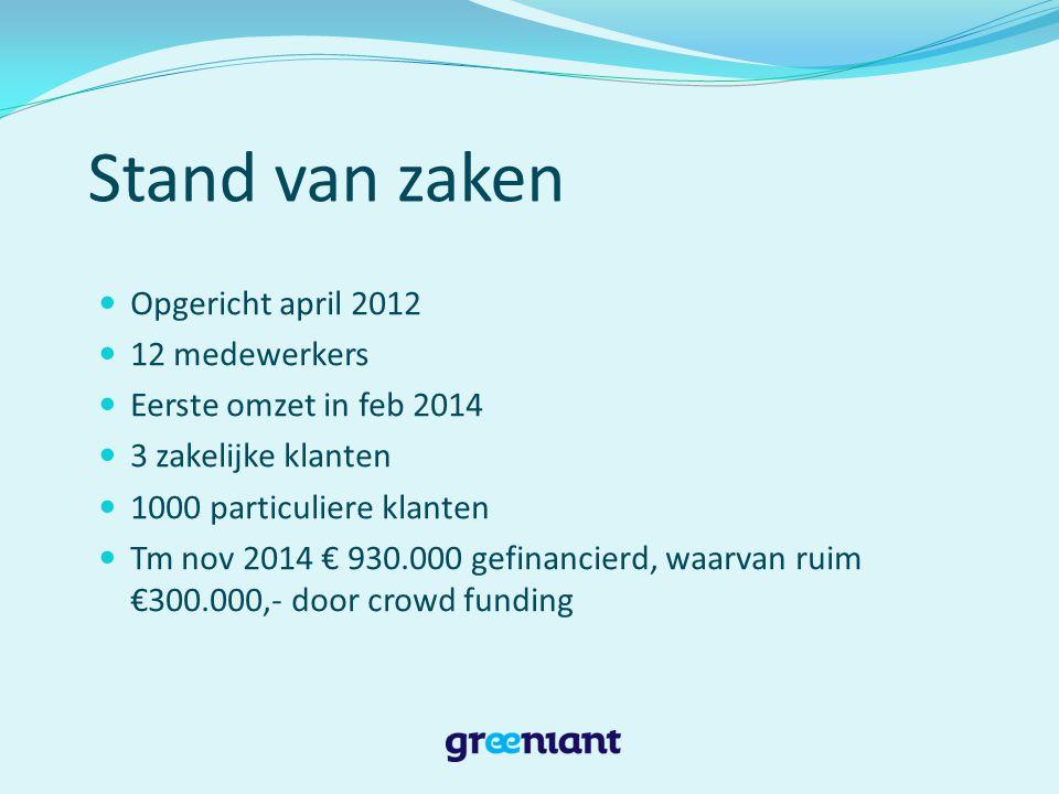 Stand van zaken Opgericht april 2012 12 medewerkers Eerste omzet in feb 2014 3 zakelijke klanten 1000 particuliere klanten Tm nov 2014 € 930.000 gefinancierd, waarvan ruim €300.000,- door crowd funding