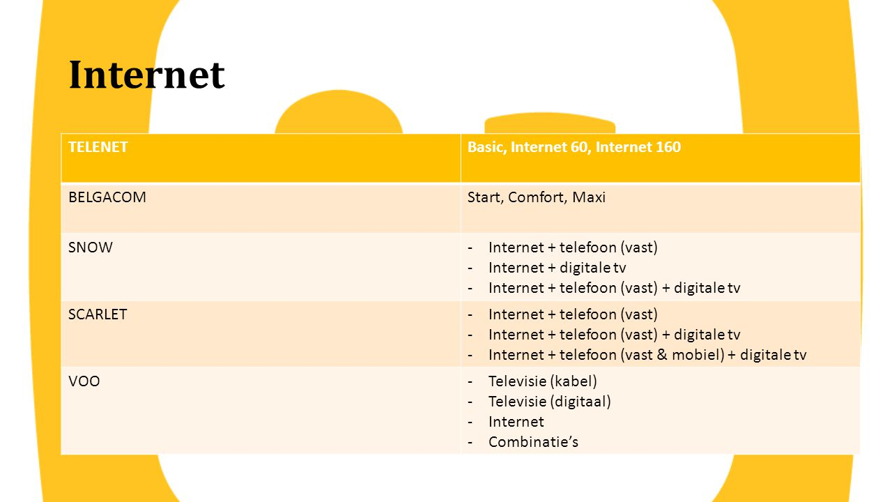 Internet TELENETBasic, Internet 60, Internet 160 BELGACOMStart, Comfort, Maxi SNOW-Internet + telefoon (vast) -Internet + digitale tv -Internet + tele
