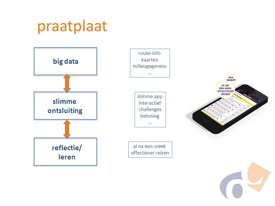 big data slimme ontsluiting reflectie/ leren route-info kaarten milieugegevens … slimme app interactief challenges beloning … al na een week effectiever reizen praatplaat