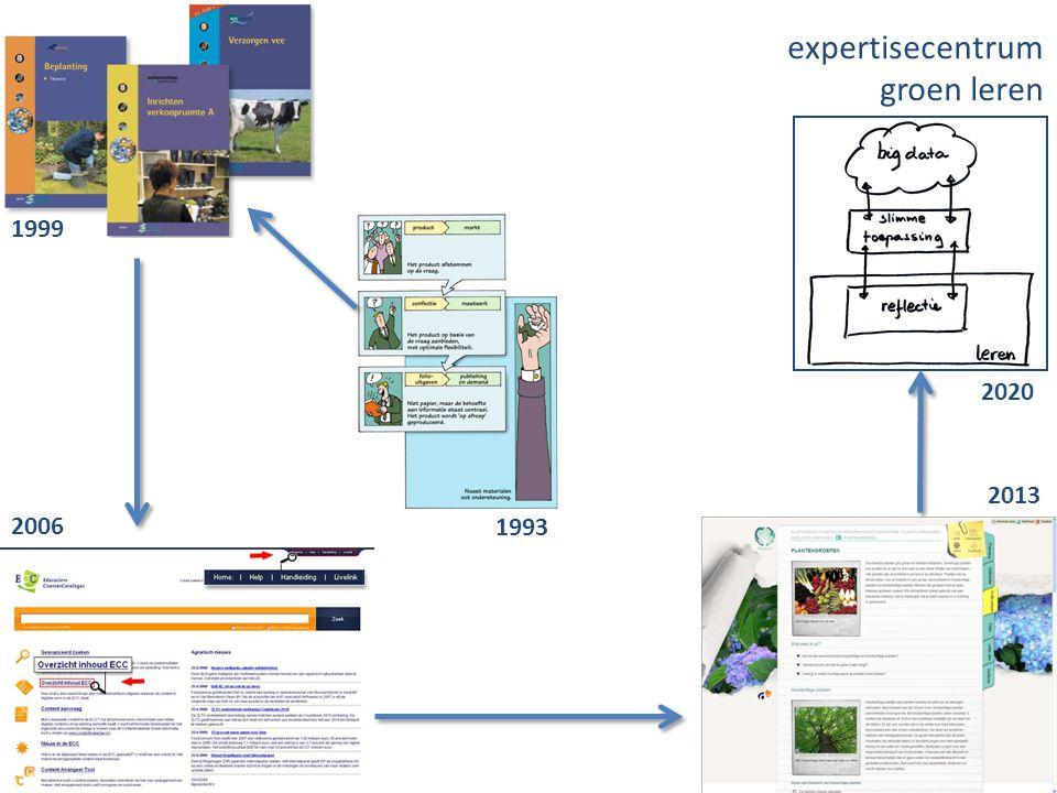 4 1993 1999 2006 2013 2020 expertisecentrum groen leren