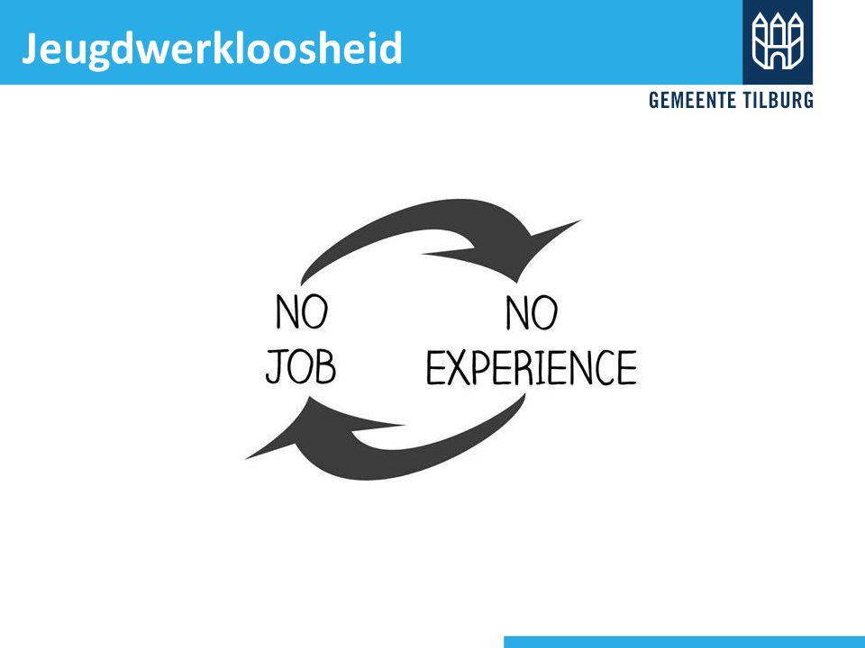 Stand van zaken 1 juli 2014 Tilburg: 1.574 werkloze jongeren (17% stijging tov 1 juli 2013) Groot probleem Oplossen jeugdwerkloosheid gemeenschappelijke opdracht