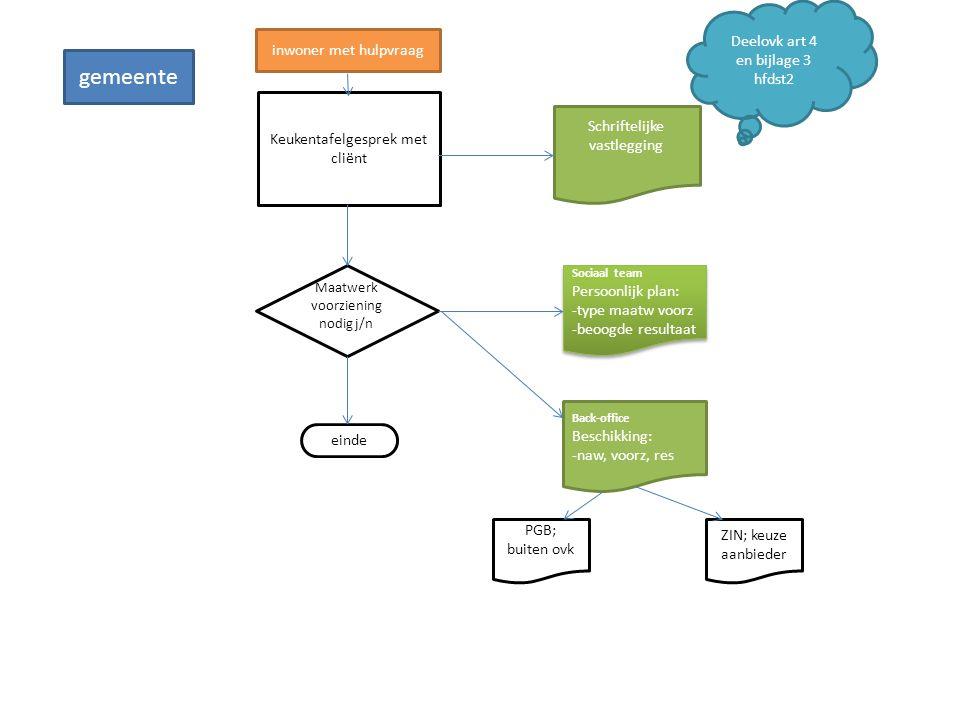 ontwikkelagenda 0 Procesbeschrijving (en formulieren) Acties; -Communicatie naar cliënten -Info bijeenkomst dienstverleners Informatie uitwisseling; - Getekende deelovereenkomsten; Overgang / nieuw -Uitvraag cliënten in zorg -Overgangscliënten die geen zorg (meer) krijgen -Gemeenten vragen extra info ivm sociale kaart / toewijzing