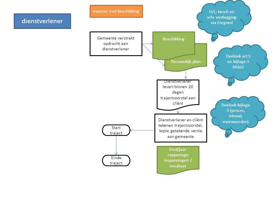 facturatie Opdracht Einde maand Factuur Voor overgangsclienten uiterlijk 15 januari verzamellijst Deelovk art 12 en handleiding Wmo303