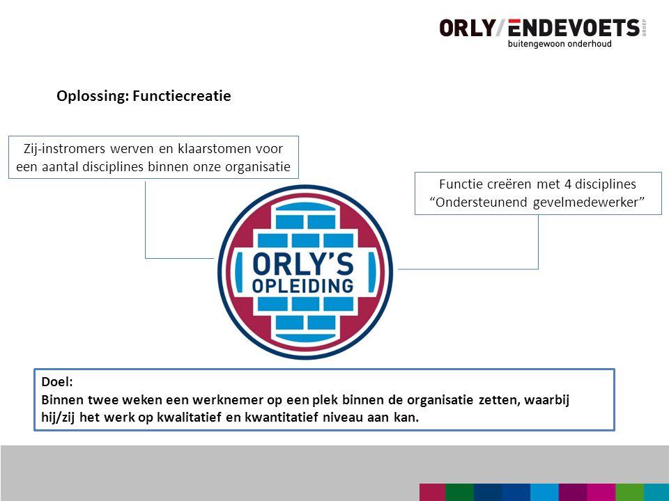 Oplossing: Functiecreatie Doel: Binnen twee weken een werknemer op een plek binnen de organisatie zetten, waarbij hij/zij het werk op kwalitatief en kwantitatief niveau aan kan.