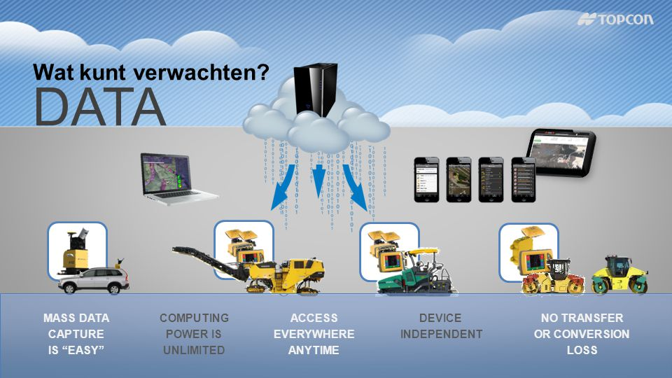 """Wat kunt verwachten? DATA MASS DATA CAPTURE IS """"EASY"""" COMPUTING POWER IS UNLIMITED ACCESS EVERYWHERE ANYTIME DEVICE INDEPENDENT NO TRANSFER OR CONVERS"""