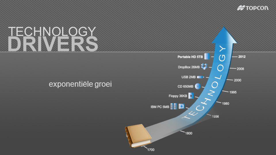 TECHNOLOGY DRIVERS exponentiële groei