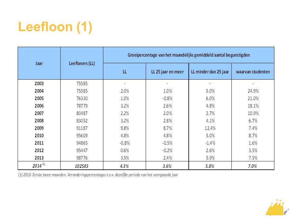 Leefloon (1)