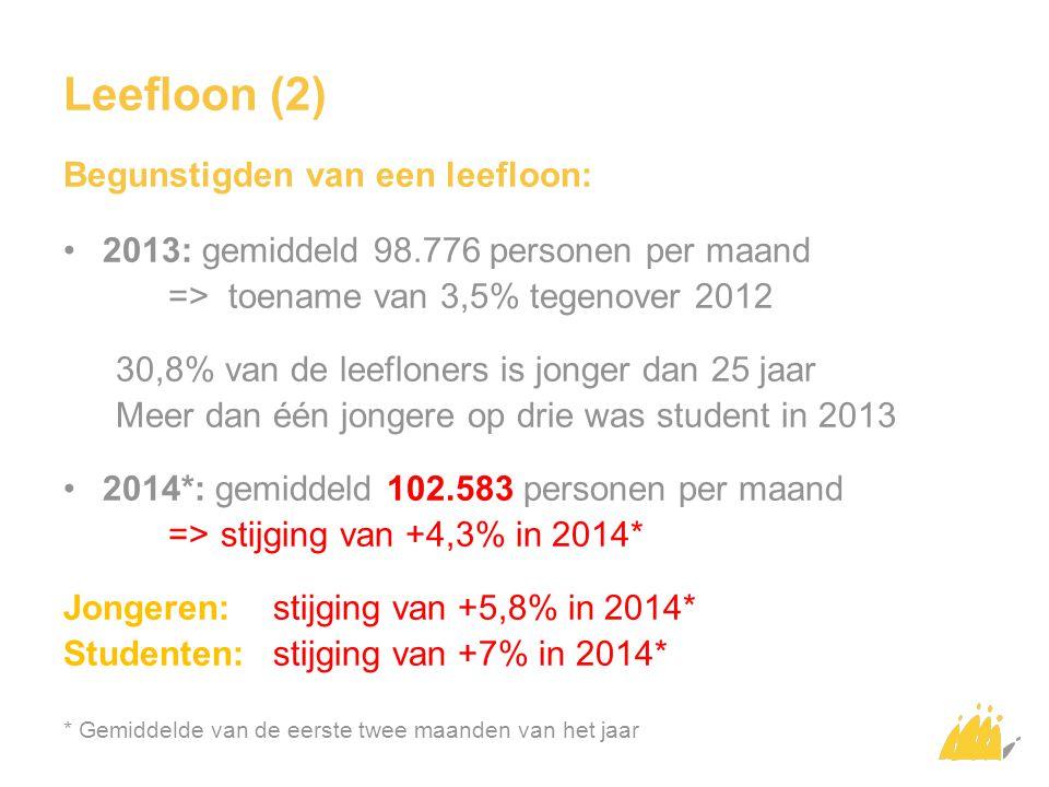 Leefloon (2) Begunstigden van een leefloon: 2013: gemiddeld 98.776 personen per maand => toename van 3,5% tegenover 2012 30,8% van de leefloners is jonger dan 25 jaar Meer dan één jongere op drie was student in 2013 2014*: gemiddeld 102.583 personen per maand => stijging van +4,3% in 2014* Jongeren: stijging van +5,8% in 2014* Studenten: stijging van +7% in 2014* * Gemiddelde van de eerste twee maanden van het jaar