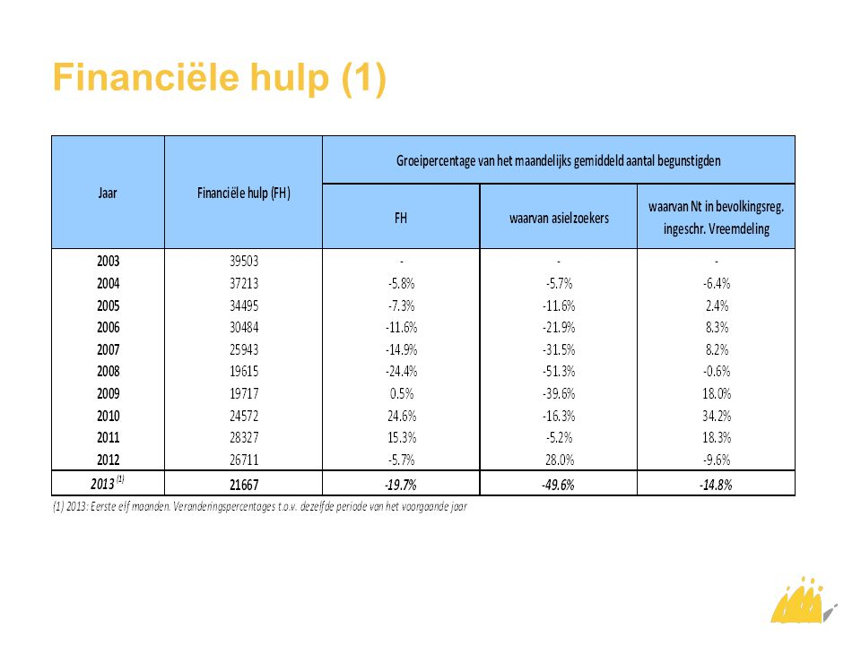 Financiële hulp (2) Begunstigden van een equivalent leefloon: 2013*: gemiddeld 21.667 personen per maand => daling van -19,7% tegenover 2012* Niet in bevolkingsregister ingeschreven vreemdeling: daling met -14,8% in 2013* Asielzoekers: daling met -49,6% in 2013* 2005: 61% van de gerechtigden is asielzoeker 2013*: 10,4% van de gerechtigden is asielzoeker * Gemiddelde van de eerste acht maanden van het jaar
