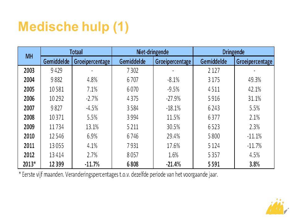 Medische hulp (2) 2012-2013*: Vertraging, zelfs daling van de niet-dringende medische hulp  Als gevolg van de daling van het aantal asielzoekers en geregulariseerde buitenlanders Daling gaat samen met een lichte stabilisering van dringende medische hulp 2007: 63,5% van de medische hulp is dringend 2012: 39,9% van de medische hulp is dringend * Gemiddelde van de eerste vijf maanden van het jaar