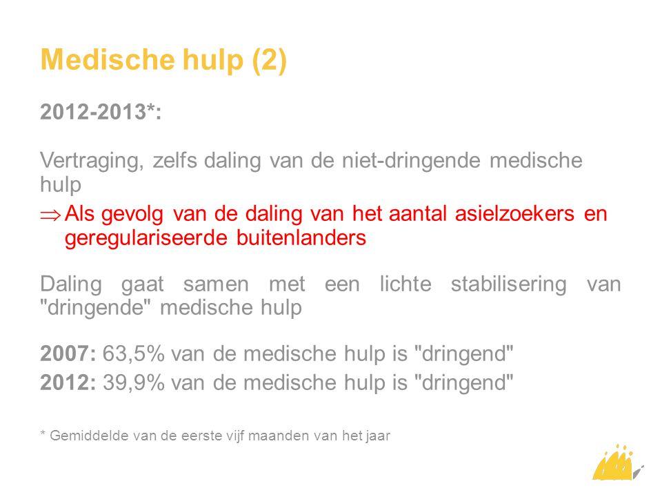 Medische hulp (3)