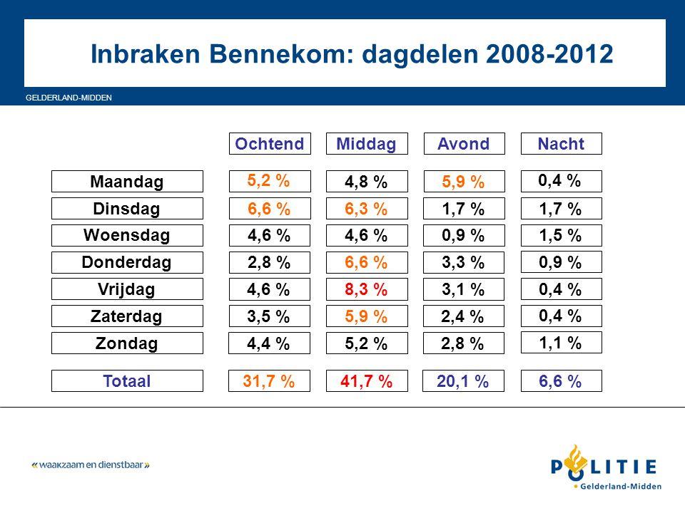 GELDERLAND-MIDDEN Inbraken Bennekom: dagdelen 2008-2012 Maandag Dinsdag Woensdag Donderdag Vrijdag Zaterdag Zondag Totaal 4,8 %5,9 % OchtendMiddagAvon