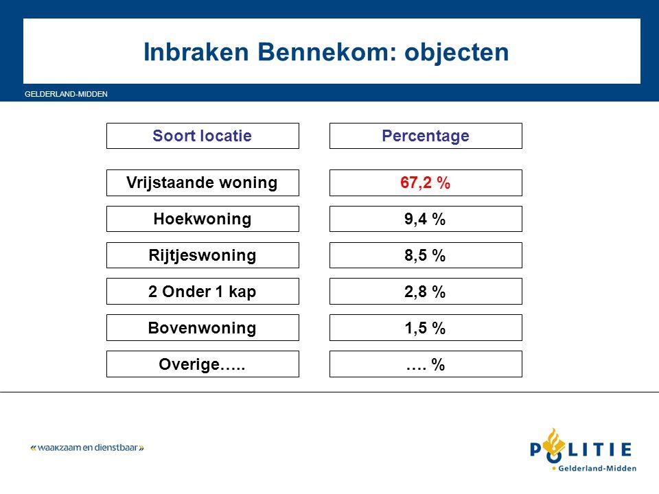 GELDERLAND-MIDDEN Inbraken Bennekom: objecten Soort locatiePercentage Vrijstaande woning Hoekwoning Rijtjeswoning 2 Onder 1 kap Bovenwoning 67,2 % 9,4