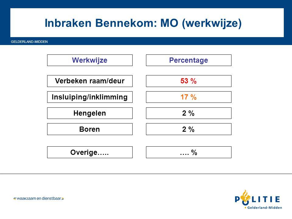 GELDERLAND-MIDDEN Inbraken Bennekom: MO (werkwijze) WerkwijzePercentage Verbeken raam/deur Insluiping/inklimming Hengelen Boren 53 % 17 % 2 % Overige…