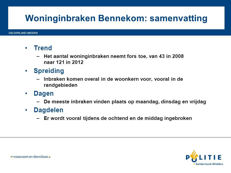 GELDERLAND-MIDDEN Woninginbraken Bennekom: samenvatting Trend –Het aantal woninginbraken neemt fors toe, van 43 in 2008 naar 121 in 2012 Spreiding –In