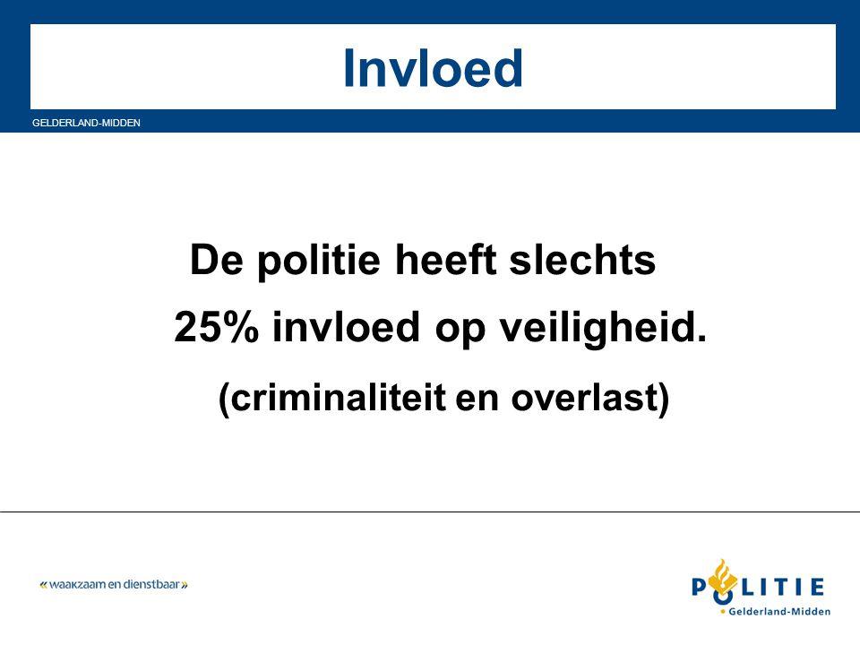 GELDERLAND-MIDDEN Invloed De politie heeft slechts 25% invloed op veiligheid. (criminaliteit en overlast)
