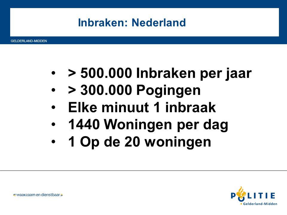 GELDERLAND-MIDDEN Inbraken Bennekom: MO (werkwijze) WerkwijzePercentage Verbeken raam/deur Insluiping/inklimming Hengelen Boren 53 % 17 % 2 % Overige…..….