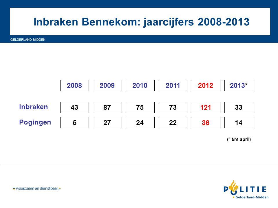 GELDERLAND-MIDDEN Inbraken Bennekom: jaarcijfers 2008-2013 2013*20122011201020092008 4387757312133 14362224275 (* t/m april) Inbraken Pogingen