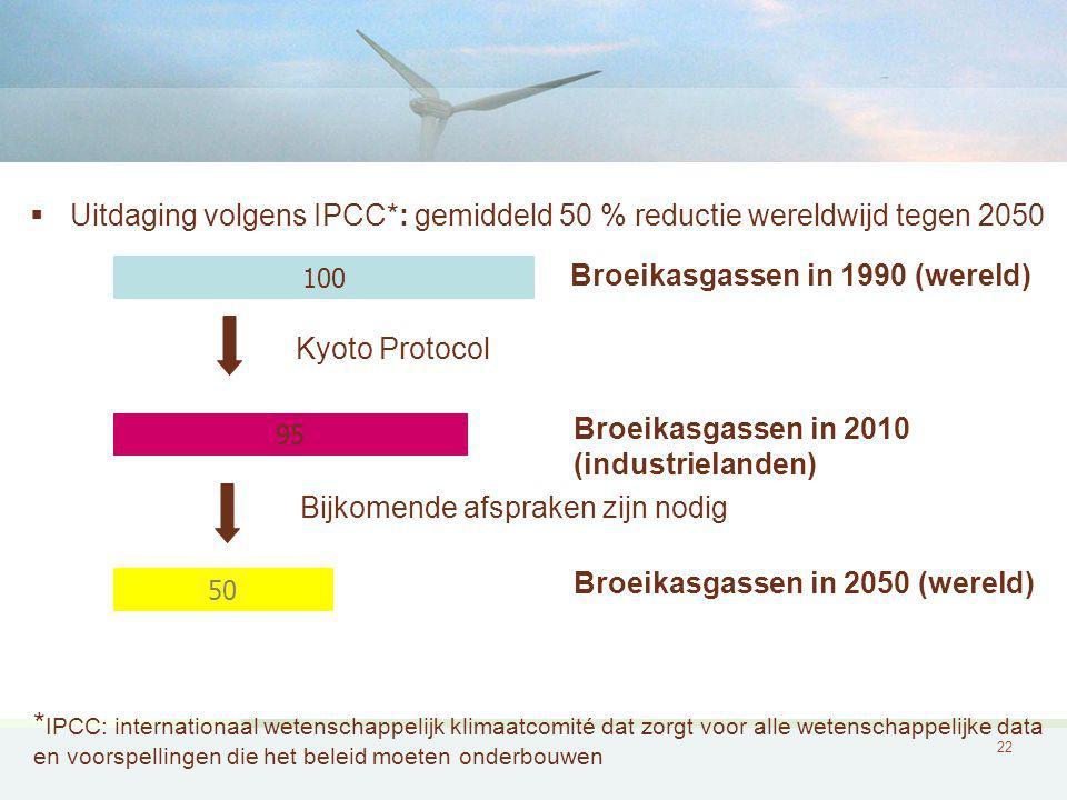 22 100 Broeikasgassen in 1990 (wereld) 95 Broeikasgassen in 2010 (industrielanden) 50 Broeikasgassen in 2050 (wereld) Kyoto Protocol Bijkomende afspraken zijn nodig  Uitdaging volgens IPCC*: gemiddeld 50 % reductie wereldwijd tegen 2050 * IPCC: internationaal wetenschappelijk klimaatcomité dat zorgt voor alle wetenschappelijke data en voorspellingen die het beleid moeten onderbouwen