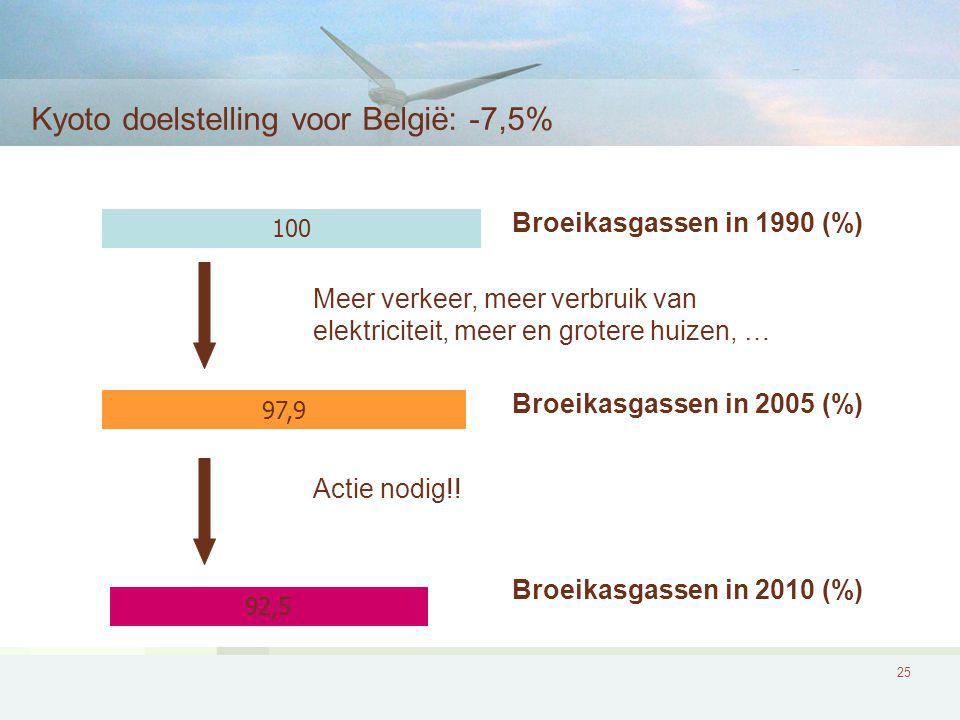 25 Kyoto doelstelling voor België: -7,5% 100 Broeikasgassen in 1990 (%) 97,9 Broeikasgassen in 2005 (%) Meer verkeer, meer verbruik van elektriciteit, meer en grotere huizen, … 92,5 Broeikasgassen in 2010 (%) Actie nodig!!