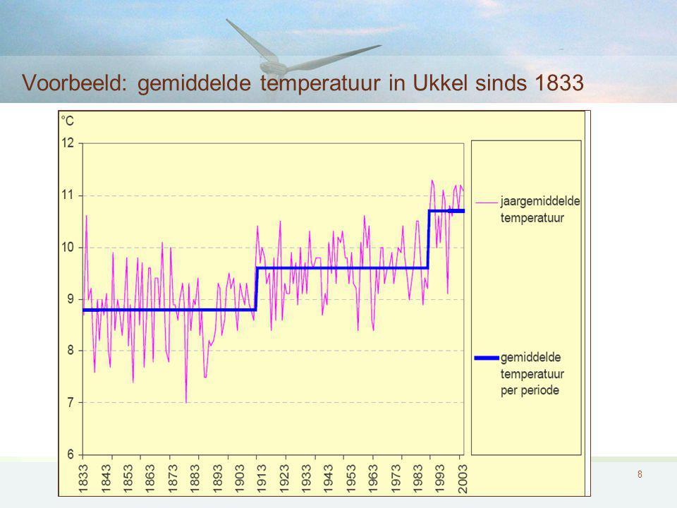 8 Voorbeeld: gemiddelde temperatuur in Ukkel sinds 1833