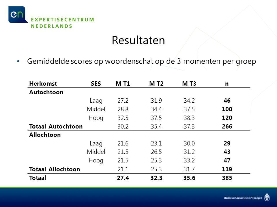Resultaten Gemiddelde scores op woordenschat op de 3 momenten per groep T1T2T3 HerkomstSESM T1M T2M T3n Autochtoon Laag27.231.934.246 Middel28.834.437